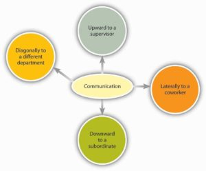 A diagram about the flow of communication