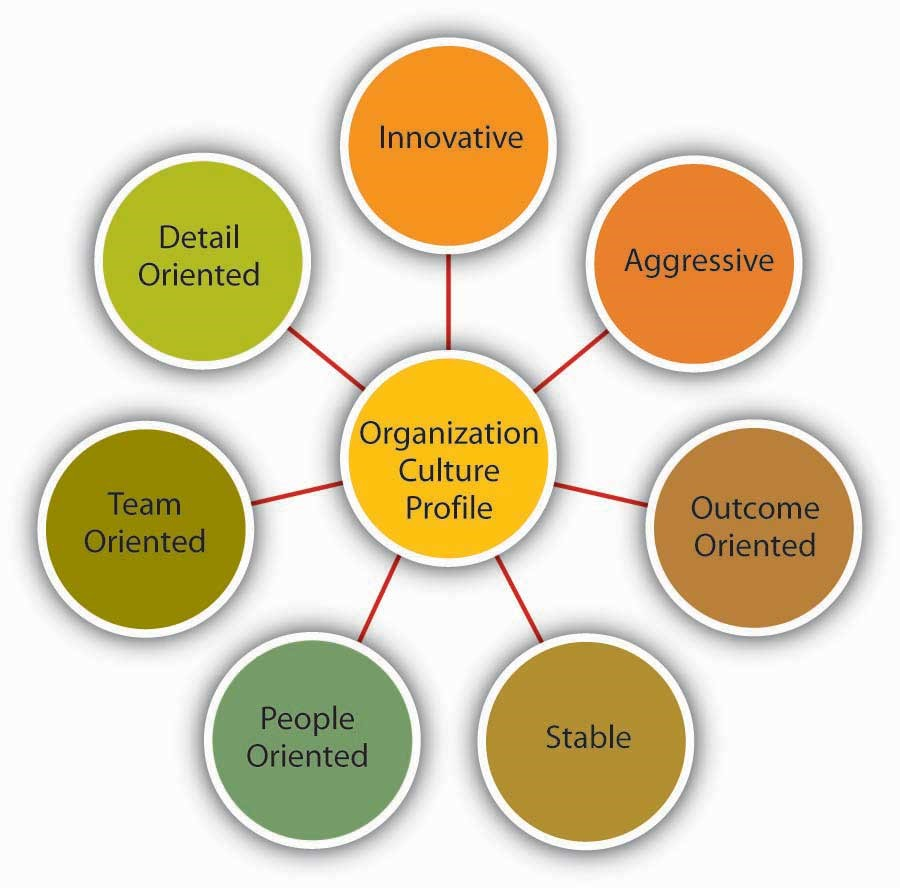 Model of Org Culture Profile