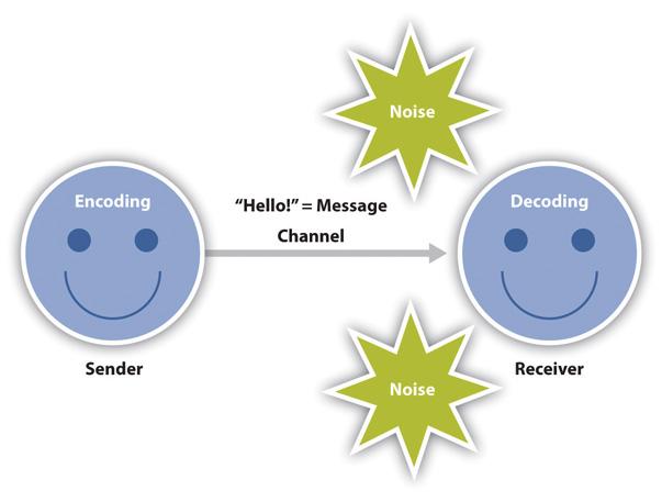 Linear Model of Communication