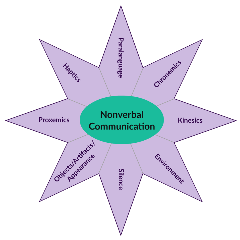3 3 Differences Between Verbal And Nonverbal Communication Communication 101 Textbook Dutton Time in communication chronemics is the study of the use of time in nonverbal communication. whatcom community college