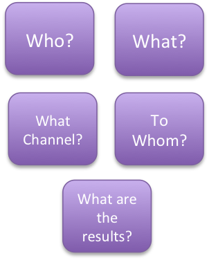 Chart with test: Who? What? What Channel? To whom? What are the results