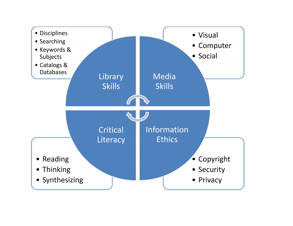 Model of Information Literacy