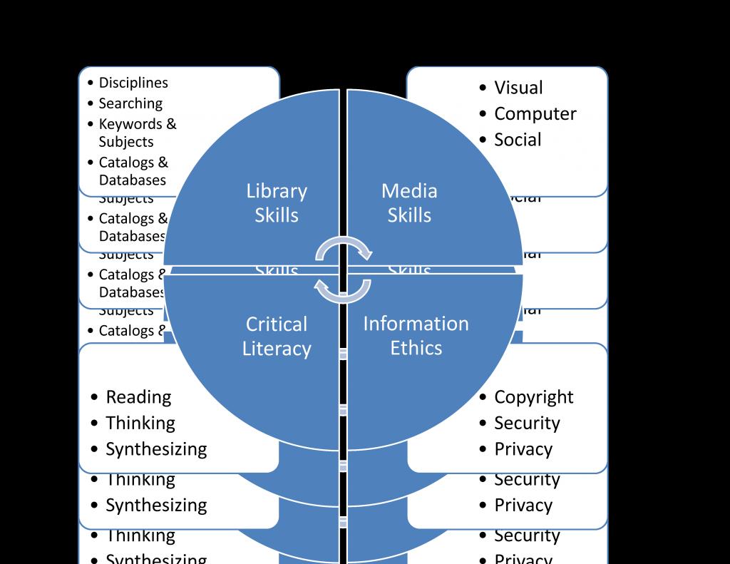 Model of Information Literacy