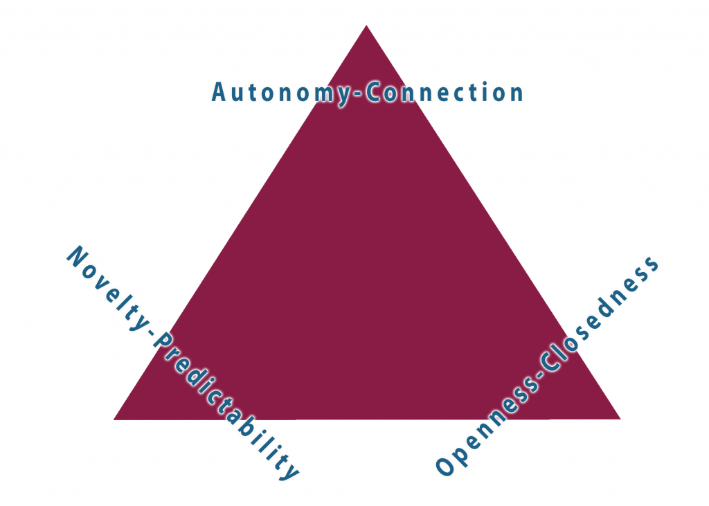relational dialectics triangle