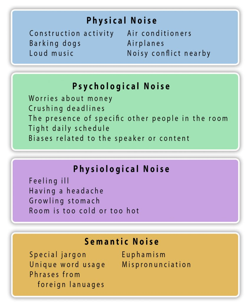 Lists four types of noise in boxes