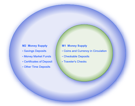 The figure shows that the components of M1 money supply are part of the M2 money supply. M1 equals coins and currency in circulation plus checkable (demand) deposit plus traveler's checks. M2 equals M1 plus savings deposits, money market funds, certificates of deposit, and other time deposits.