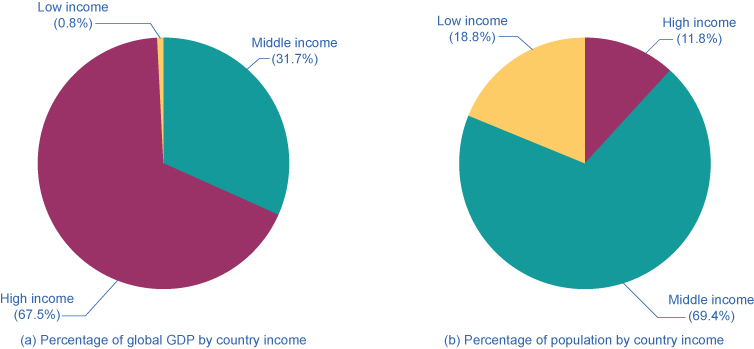 The pie charts illustrate the inverse proportionality of global GDP by country to population.