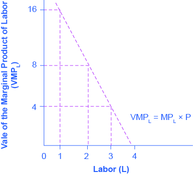 The graph shows the value of the marginal product of labor. The x-axis is Labor, and has values from 0 through 4. The y-axis is Value of the Marginal Product of Labor, and has values from 0 through 16 in increments of 4. The curve proceeds downward as Labor increases. When labor is equal to 1, the Value of the Marginal Product of Labor is 16. But when Labor equals 4, the Value of the Marginal Product of Labor is near 0.