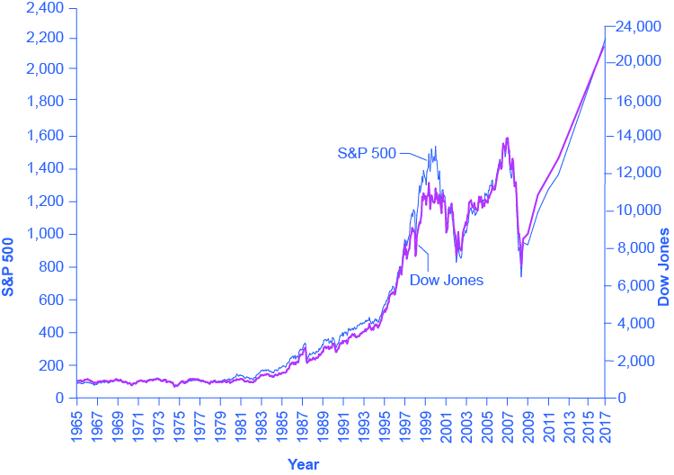 The graph shows that S&P and DOW Jones remained relatively low until beginning to increase in the 1980s and then dramatically increasing in the mid- to late-1990s. From 2000 to 2013 prices bounced up and down but ended up at about the same level; subsequent years have seen general growth.