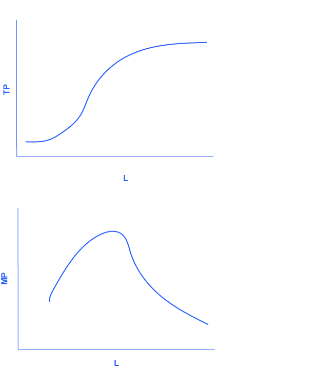 The graph shows the data from figure 7.2. The x-axis is the change in labor, and is labelled L. The y-axis is the change in total product, and is labelled TP. The curve in the graph starts relatively steeply, and levels off after time. The graph shows the more general cases of total product and marginal product curves. The x-axis is labor, and is labelled L. The y-axis is marginal product, and is labeled MP. The graph initially curves upward, then peaks before continuning in a downward direction until it tails off near the x-axis, showing nearly zero marginal product as labor increases.