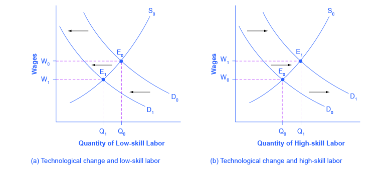 The two graphs show how new technology influences supply and demand. The graph on the left represents low-skill labor, and the graph on the right represents high-skill labor.