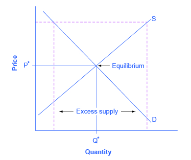 The graph shows a dashed price floor line substanitally above the equilibrium price with excess supply beneath the equilibrium.