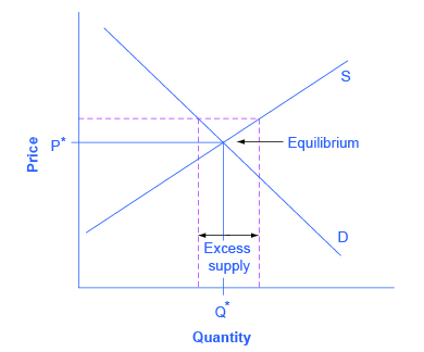 The graph shows a dashed price floor line that is just slightly above equilibrium.