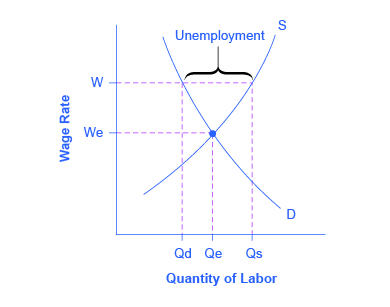 The graph provides a visual of how sticky wages impact the unemployment rate.