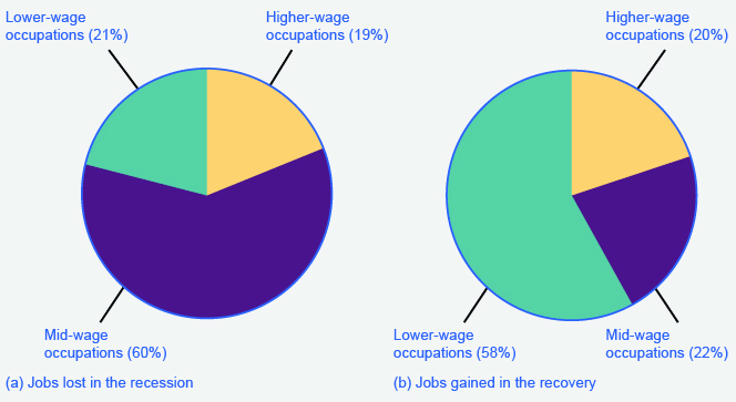 The chart on the left shows that the majority of jobs lost during the recession were from people working mid-wage occupations (60%). The chart on the right shows that the majority of jobs gained during the recovery were from people working lower-wage occupations (58%).