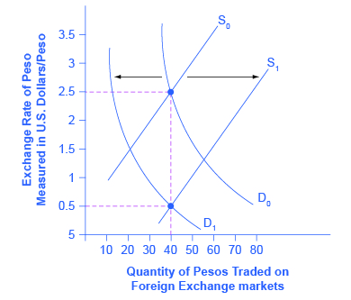 The graph shows how supply and demand would change if the pesos experienced inflation.