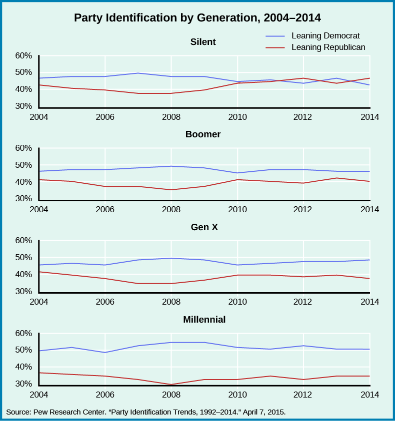 "A series of four graphs titled ""Party Identification by Generation, 2004-2014"". The x-axis of all graphs starts at the year 2004 and ends at the year 2014. The y-axis of all graphs starts at 30% and ends at 60%. For the graph labeled ""Silent"", a line labeled ""Leaning Republican"" begins at around 43% in 2004, decreases to around 40% in 2006, decreases to around 38% in 2008, increases to around 47% in 2012, and decreases then increases back to around 47% in 2014. A line labeled ""Leaning Democrat"" begins at around 48% in 2004, increases slightly then decreases slightly back to around 48% in 2008, decreases to around 45% in 2010, decreases to around 43% in 2012, increases slightly then decreases back to around 42% in 2014. For the graph labeled ""Boomer"", a line labeled ""Leaning Republican"" begins at around 40% in 2004, decreases to around 38% in 2008, increases to around 41% in 2010, decreases to around 40% in 2012, and increases then decreases back to around 40% in 2014. A line labeled ""Leaning Democrat"" begins at around 47% in 2004, increases slightly to around 49% in 2008, decreases to around 45% in 2010, increases to around 47% in 2012, and decreases to around 46% in 2014. For the graph labeled ""Gen X"", a line labeled ""Leaning Republican"" begins at around 42% in 2004, decreases to around 35% in 2008, increases to around 40% in 2010, decreases to around 39% in 2012, and increases then decreases back to around 38% in 2014. A line labeled ""Leaning Democrat"" begins at around 45% in 2004, increases to around 50% in 2008, decreases to around 45% in 2010, and increases to around 49% in 2014. For the graph labeled ""Millennial"", a line labeled ""Leaning Republican"" begins at around 37% in 2004, decreases to around 30% in 2008, increases to around 34% in 2010, increases then decreases back to around 34% in 2012, and maintains around 34% in 2014. A line labeled ""Leaning Democrat"" begins at around 50% in 2004, increases to around 55% in 2008, decreases to around 51% in 2010, increases to around 52% in 2012, and decreases to around 50% in 2014. At the bottom of the graphs, a source is listed: ""Pew Research Center. ""Party Identification Trends, 1992-2014."" April 7, 2015""."""