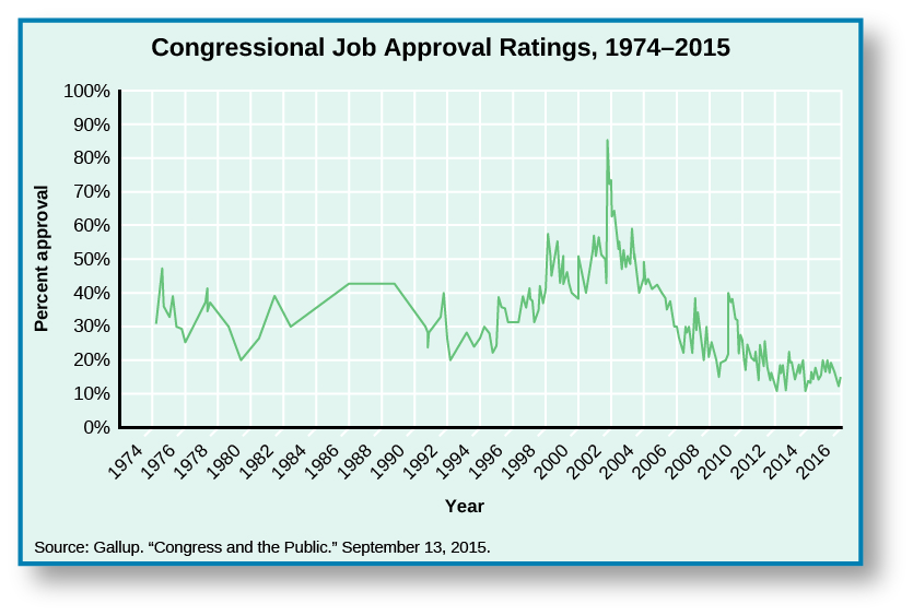 "Chart shows congressional job approval ratings from 1974 to 2015. Starting around 30% in 1974, it rises slightly to 32% in 1975 before dipping to 25% in 1976. After the dip, it spikes again to35% in 1977, before falling again to 20% in 1979. It rises to 38% in 1981, then falls again in 1982 to 30 %. There is a slow increase to 41% in 1986, where it levels out until 1988, when it begins to drop until it reaches 30% in 1990. It rebounds slightly to 31% in 1991, but falls drastically to 20% in 1992. A sharp increase in 1993 to 25% leads to a steady increase of approval ratings until 200 when it reaches 50%. A drastic spike in 2001 shoots approval ratings up to 82%, and a sharp decline lands approval ratings back at 50% by 2003. It levels off for a year, before falling again to 28% in 2006. A small spike in 2007puts it at 35%, before it falls down to 20% in 2009. There is another small increase to 24% in 2010, then another decrease to 10% in 2013. The chart ends with the approval rating at 15% in 2015. At the bottom of the chart, a source is cited: ""Gallup. ""Congress and the Public."" September 13, 2015.""."
