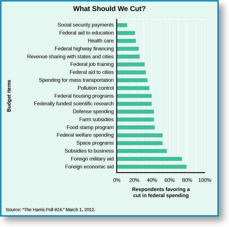 "Chart titled ""What should we cut?"" shows which budget items respondents were in favor of cutting. Around 12% of responders were supportive of cutting social security payments. 20% of responders were supportive of cutting federal aid to education. 22% of responders were in favor of cutting health care. 25% of responders were in favor of cutting federal highway financing. 27% of responders were in favor of cutting federal highway financing. 28% were in favor of cutting revenue sharing with states and cities. 31% were in favor of cutting federal job training. 32% were in favor of cutting federal aid to cities. 35% were in favor of cutting spending to mass transportation. 38% were in favor of cutting pollution control. 40% were in favor of cutting federal housing programs. 40% were in favor of cutting federally funded scientific research. 42% were in favor of cutting defense spending. 42% were in favor of cutting farm subsidies. 43% were in favor of cutting the food stamp program. 52% were in favor of cutting federal welfare spending. 52% were in favor of cutting space programs. 58% were in favor of cutting subsidies to business. 74% were in favor of cutting foreign military aid. 80% were in favor of cutting foreign economic aid. At the bottom of the chart, a source is cited: ""The Harris Poll #24. March 1, 2012.""."