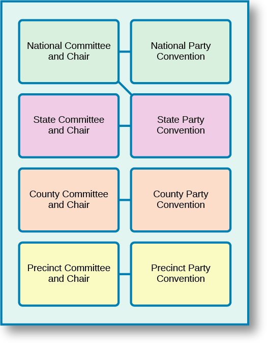 "A chart with eight boxes arranged in two columns and four rows. The boxes in the first row are connected by a line and read ""National Committee and Chair"" and ""National Party Convention"". The boxes in the second row are connected by a line and read ""State Committee and Chair"" and ""State Party Convention"". A line connection the ""State Party Convention"" box to the ""National Committee and Chair"" box. The boxes in the third row are connected by a line and read ""County Committee and Chair"" and ""County Party Convention"". The boxes in the fourth row are connected by a line and read ""Precinct Committee and Chair"" and ""Precinct Party Convention""."