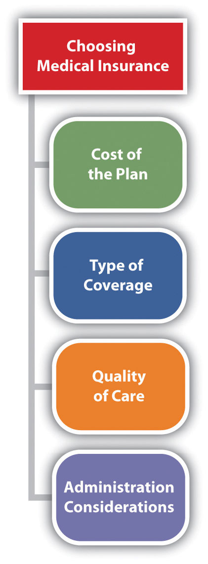 Considerations when choosing medical insurance: cost of the plan, type of coverage, quality of care, administration considerations.