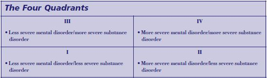 Chart, divided into 4 quadrants, that categorizes more/less severity of substance and mental disorders.